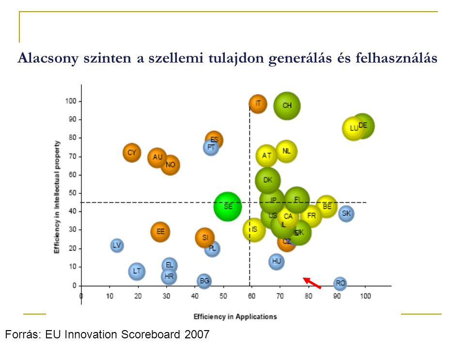 Alacsony szinten a szellemi tulajdon generálás és felhasználás Forrás: EU Innovation Scoreboard 2007