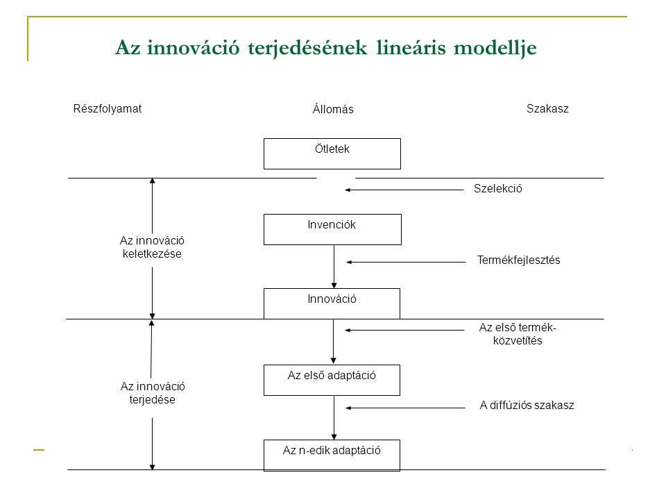 Az innováció terjedésének lineáris modellje Ötletek Invenciók Innováció Az első adaptáció Az n-edik adaptáció Az innováció keletkezése Az innováció terjedése Szelekció Termékfejlesztés Az első termék- közvetítés A diffúziós szakasz Részfolyamat Szakasz Állomás