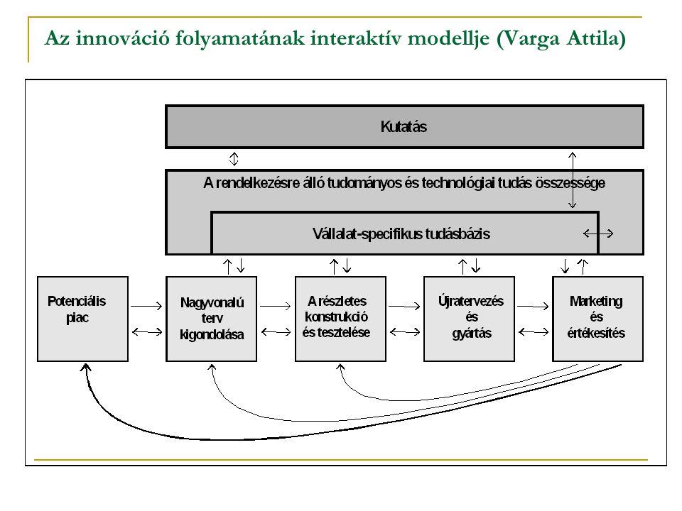 Az innováció folyamatának interaktív modellje (Varga Attila)