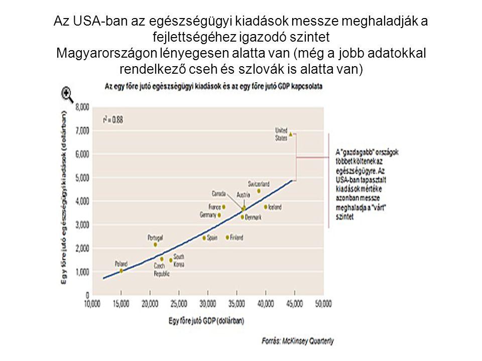 Az USA-ban az egészségügyi kiadások messze meghaladják a fejlettségéhez igazodó szintet Magyarországon lényegesen alatta van (még a jobb adatokkal rendelkező cseh és szlovák is alatta van)