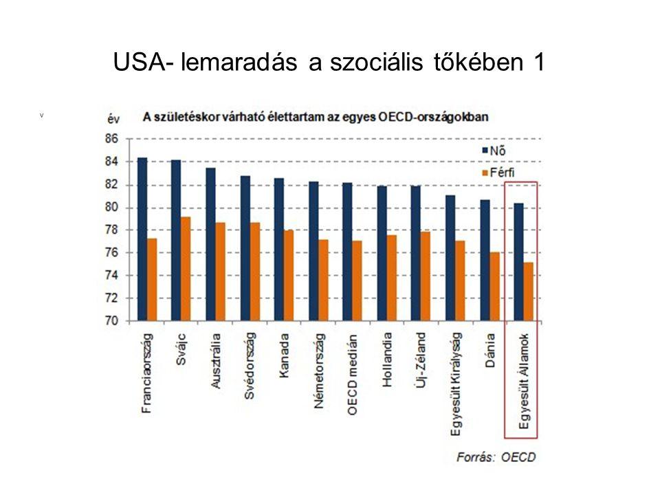 USA- lemaradás a szociális tőkében 1 v