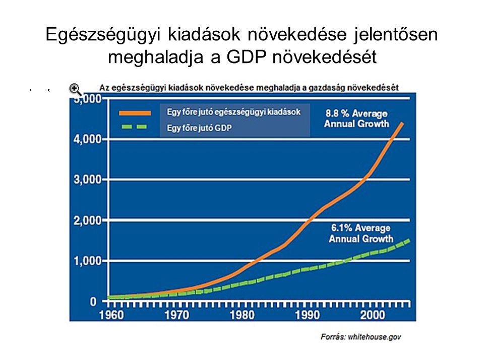 Egészségügyi kiadások növekedése jelentősen meghaladja a GDP növekedését s