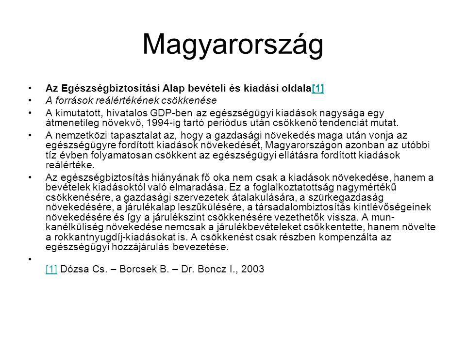 Magyarország Az Egészségbiztosítási Alap bevételi és kiadási oldala[1][1] A források reálértékének csökkenése A kimutatott, hivatalos GDP-ben az egészségügyi kiadások nagysága egy átmenetileg növekvő, 1994-ig tartó periódus után csökkenő tendenciát mutat.
