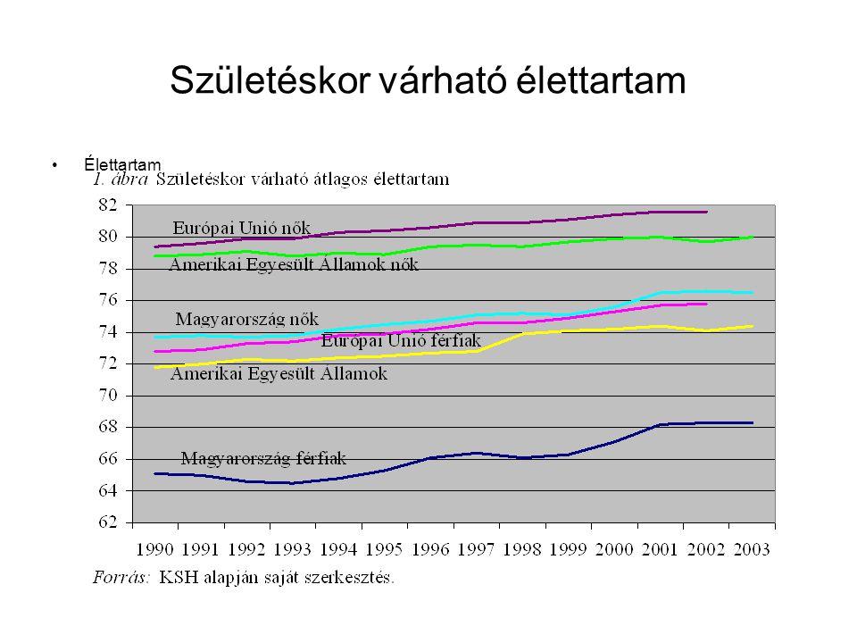 Szociális tőke deficit – fogyó népesség Magyarországon