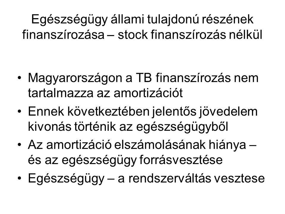Egészségügy állami tulajdonú részének finanszírozása – stock finanszírozás nélkül Magyarországon a TB finanszírozás nem tartalmazza az amortizációt Ennek következtében jelentős jövedelem kivonás történik az egészségügyből Az amortizáció elszámolásának hiánya – és az egészségügy forrásvesztése Egészségügy – a rendszerváltás vesztese
