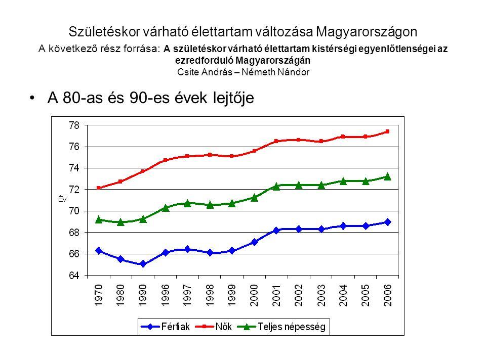 Születéskor várható élettartam változása Magyarországon A következő rész forrása: A születéskor várható élettartam kistérségi egyenlőtlenségei az ezredforduló Magyarországán Csite András – Németh Nándor A 80-as és 90-es évek lejtője