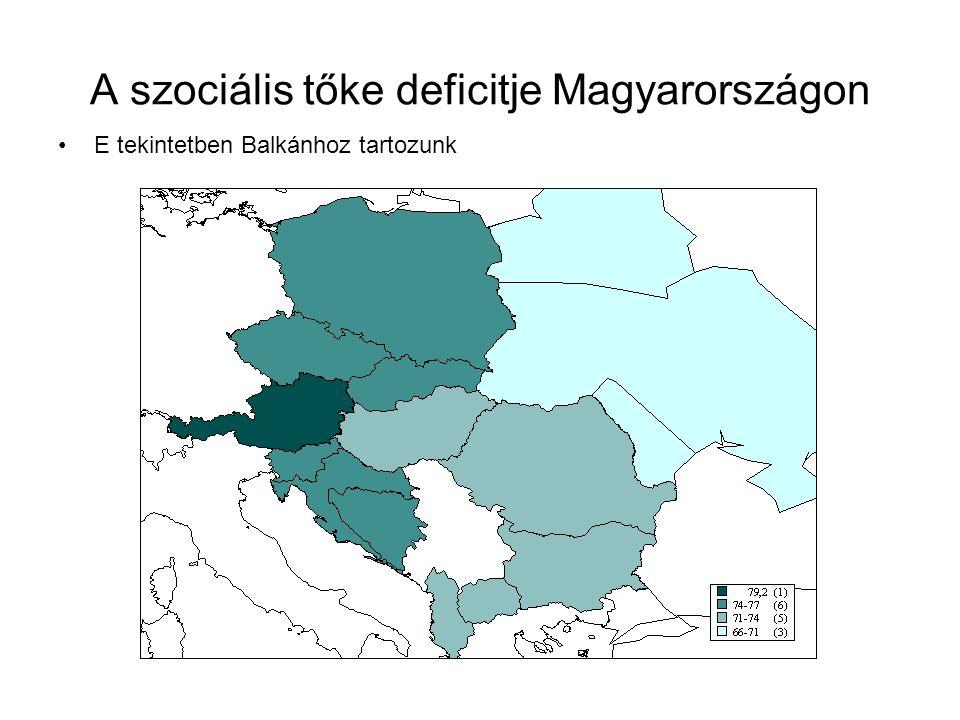 A szociális tőke deficitje Magyarországon E tekintetben Balkánhoz tartozunk