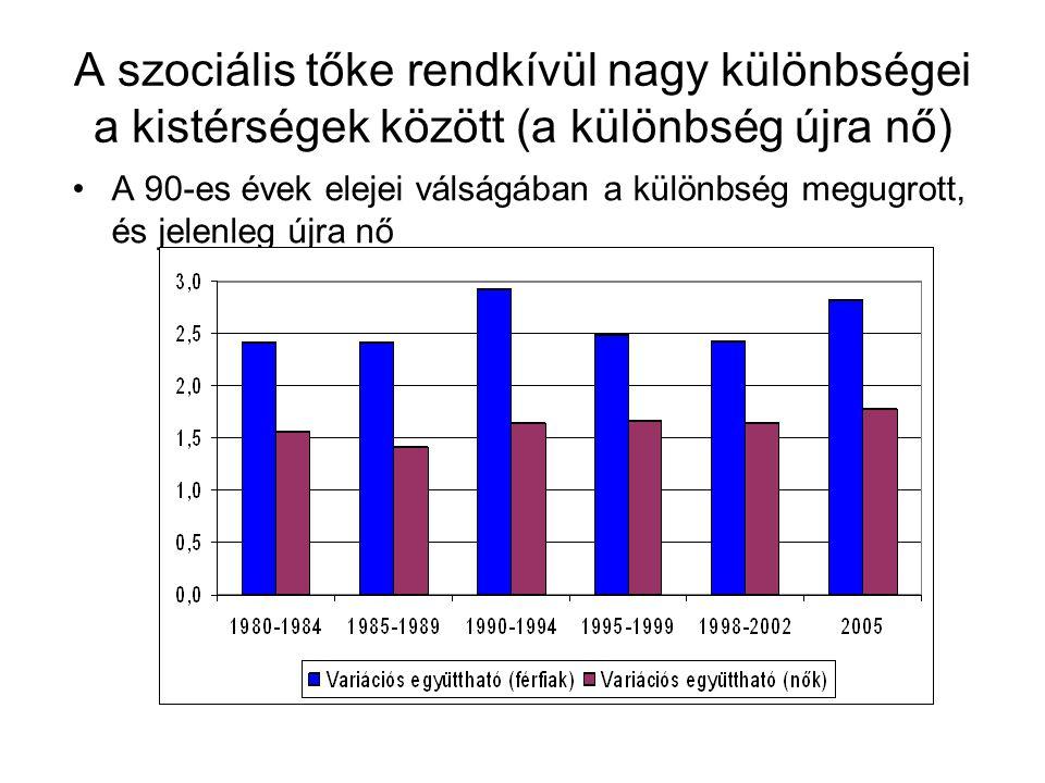 A szociális tőke rendkívül nagy különbségei a kistérségek között (a különbség újra nő) A 90-es évek elejei válságában a különbség megugrott, és jelenleg újra nő