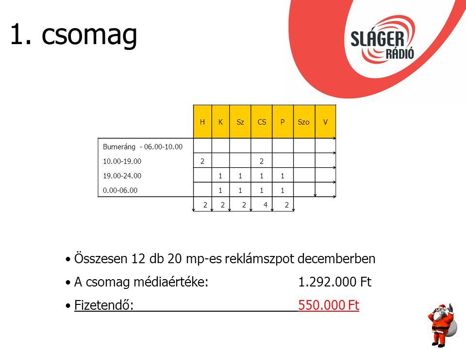 1. csomag HKSzCSPSzoV Bumeráng - 06.00-10.00 10.00-19.002 2 19.00-24.00 1111 0.00-06.00 1111 22242 Összesen 12 db 20 mp-es reklámszpot decemberben A c