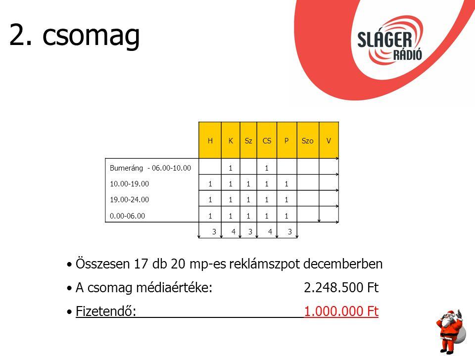 2. csomag HKSzCSPSzoV Bumeráng - 06.00-10.00 1 1 10.00-19.0011111 19.00-24.0011111 0.00-06.0011111 34343 Összesen 17 db 20 mp-es reklámszpot decemberb