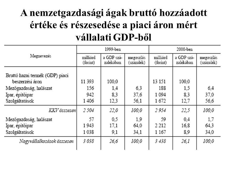 A nemzetgazdasági ágak bruttó hozzáadott értéke és részesedése a piaci áron mért vállalati GDP-ből