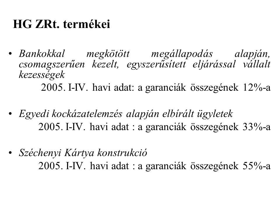 HG ZRt.