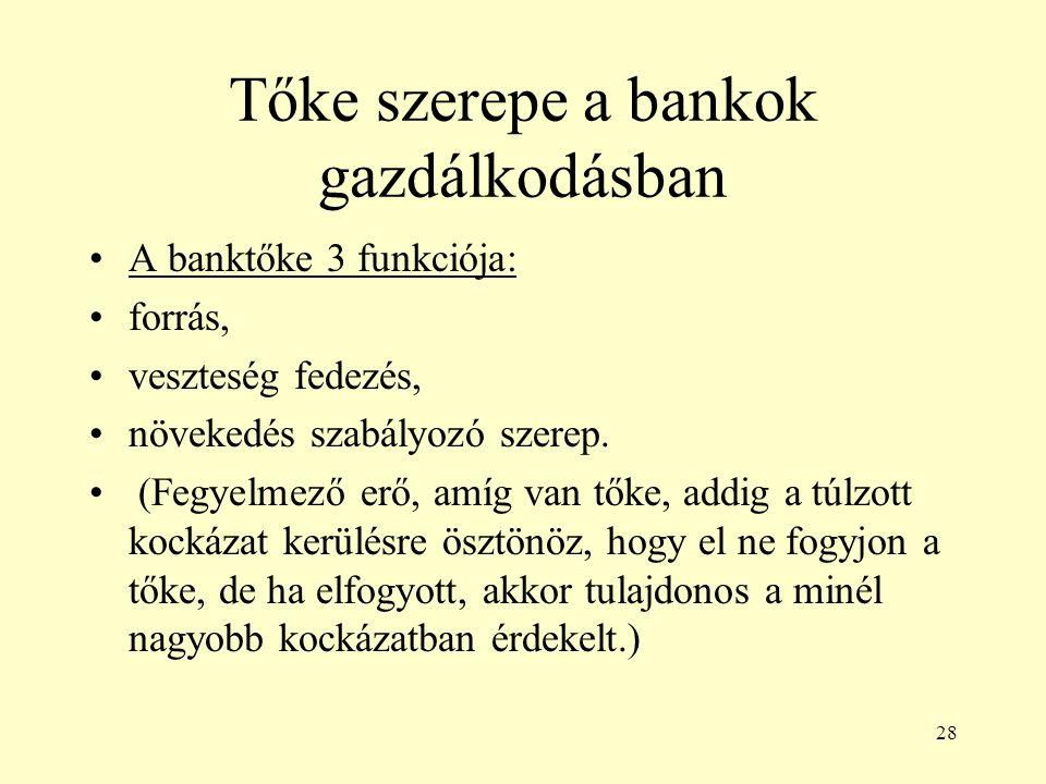 28 Tőke szerepe a bankok gazdálkodásban A banktőke 3 funkciója: forrás, veszteség fedezés, növekedés szabályozó szerep. (Fegyelmező erő, amíg van tőke