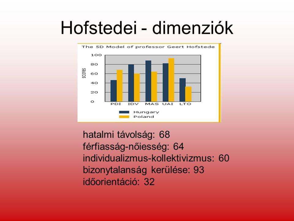 Hofstedei - dimenziók hatalmi távolság: 68 férfiasság-nőiesség: 64 individualizmus-kollektivizmus: 60 bizonytalanság kerülése: 93 időorientáció: 32