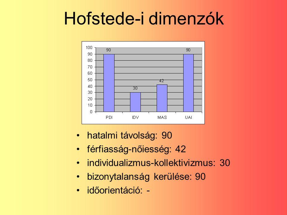 Hofstede-i dimenzók hatalmi távolság: 90 férfiasság-nőiesség: 42 individualizmus-kollektivizmus: 30 bizonytalanság kerülése: 90 időorientáció: -