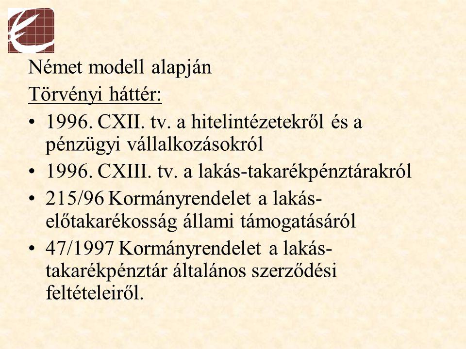 Német modell alapján Törvényi háttér: 1996. CXII. tv. a hitelintézetekről és a pénzügyi vállalkozásokról 1996. CXIII. tv. a lakás-takarékpénztárakról