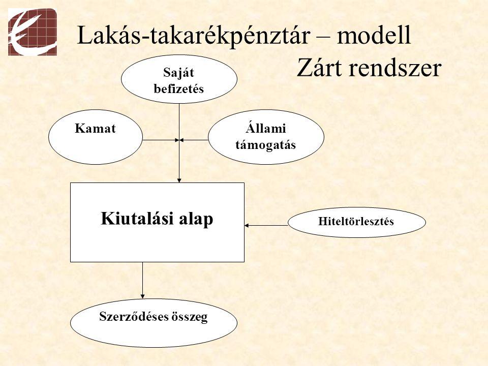 Lakás-takarékpénztár – modell Zárt rendszer Saját befizetés KamatÁllami támogatás Kiutalási alap Hiteltörlesztés Szerződéses összeg
