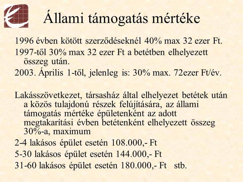 Állami támogatás mértéke 1996 évben kötött szerződéseknél 40% max 32 ezer Ft. 1997-től 30% max 32 ezer Ft a betétben elhelyezett összeg után. 2003. Áp