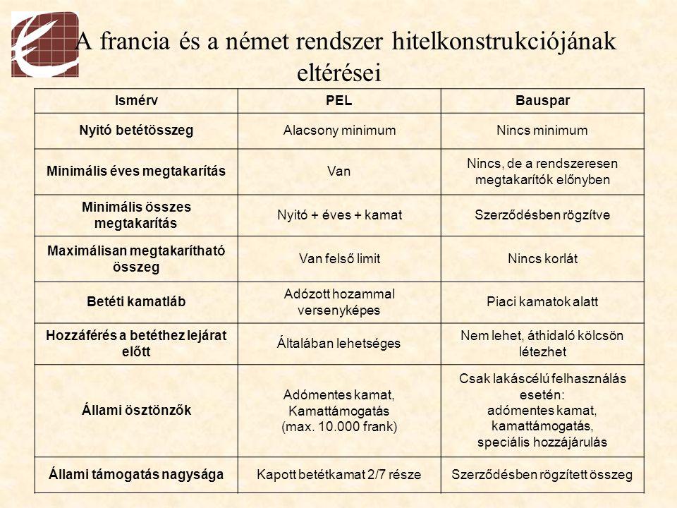 A francia és a német rendszer hitelkonstrukciójának eltérései IsmérvPELBauspar Minimális megtakarítási idő4 év2 év Hitelnyújtás idejeMegtakarítási idő után azonnal Bizonytalan hosszúságú várakozási idő után Maximális hitel összege Hitelkamat összege max 2,5- szerese a betétre kapottnak, max.