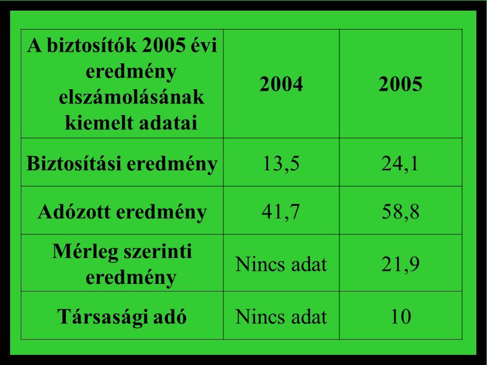 A biztosítók 2005 évi eredmény elszámolásának kiemelt adatai 20042005 Biztosítási eredmény13,524,1 Adózott eredmény41,758,8 Mérleg szerinti eredmény Nincs adat21,9 Társasági adóNincs adat10