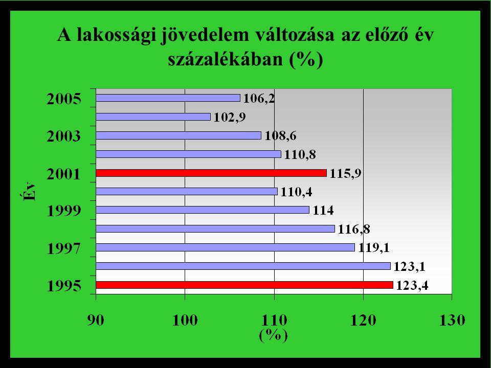 A lakossági jövedelem változása az előző év százalékában (%)