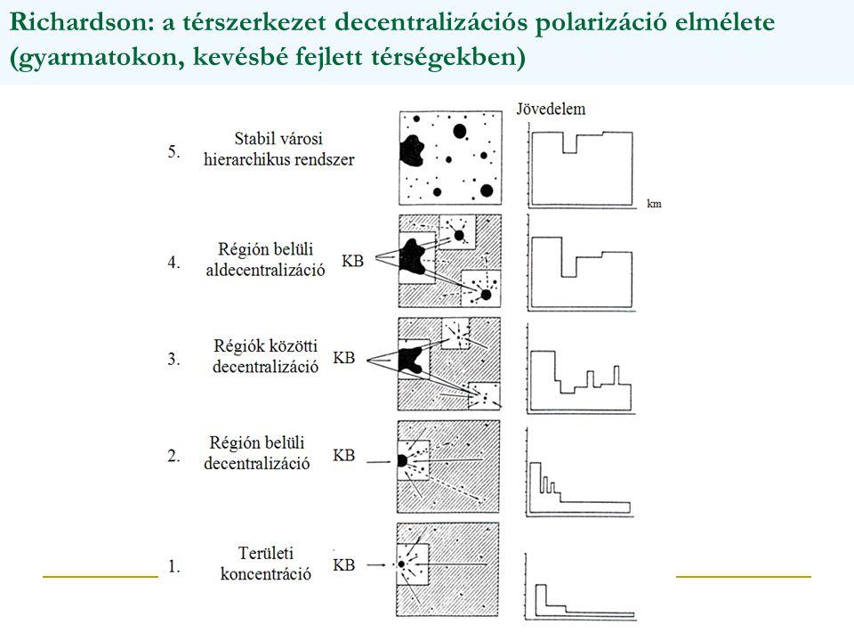Richardson: a térszerkezet decentralizációs polarizáció elmélete (gyarmatokon, kevésbé fejlett térségekben)