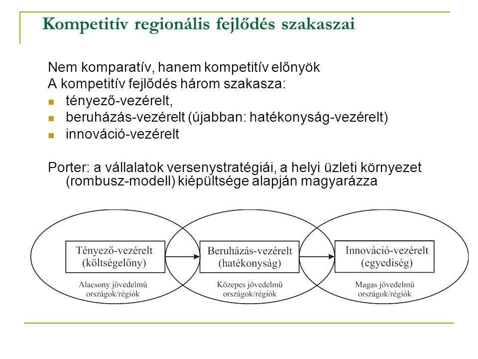 Kompetitív regionális fejlődés szakaszai Nem komparatív, hanem kompetitív előnyök A kompetitív fejlődés három szakasza: tényező-vezérelt, beruházás-ve