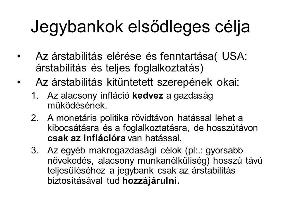 Jegybankok elsődleges célja Az árstabilitás elérése és fenntartása( USA: árstabilitás és teljes foglalkoztatás) Az árstabilitás kitüntetett szerepének
