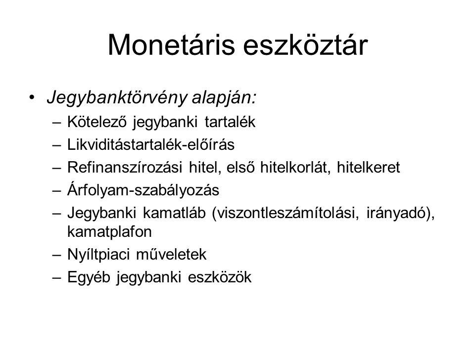 Monetáris eszköztár Jegybanktörvény alapján: –Kötelező jegybanki tartalék –Likviditástartalék-előírás –Refinanszírozási hitel, első hitelkorlát, hitelkeret –Árfolyam-szabályozás –Jegybanki kamatláb (viszontleszámítolási, irányadó), kamatplafon –Nyíltpiaci műveletek –Egyéb jegybanki eszközök