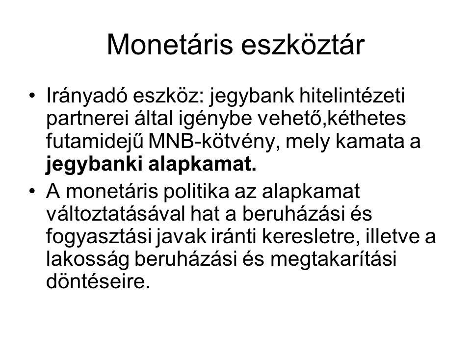 Monetáris eszköztár Irányadó eszköz: jegybank hitelintézeti partnerei által igénybe vehető,kéthetes futamidejű MNB-kötvény, mely kamata a jegybanki al