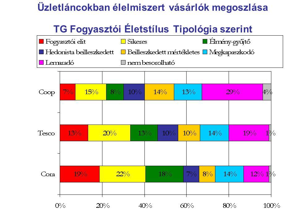 Üzletláncokban élelmiszert vásárlók megoszlása TG Fogyasztói Életstílus Tipológia szerint