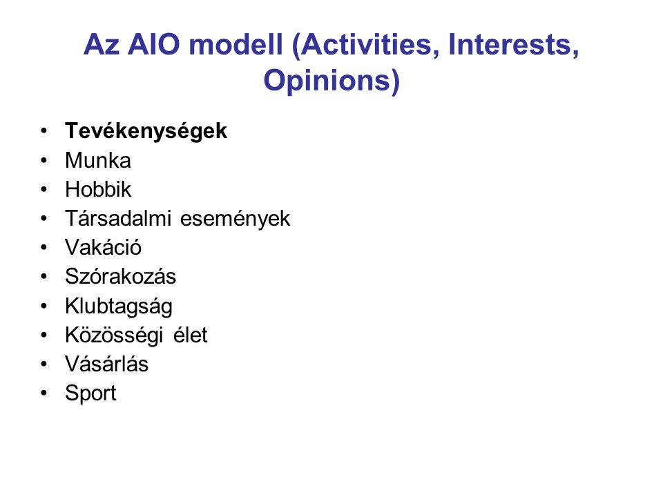 Az AIO modell (Activities, Interests, Opinions) Tevékenységek Munka Hobbik Társadalmi események Vakáció Szórakozás Klubtagság Közösségi élet Vásárlás