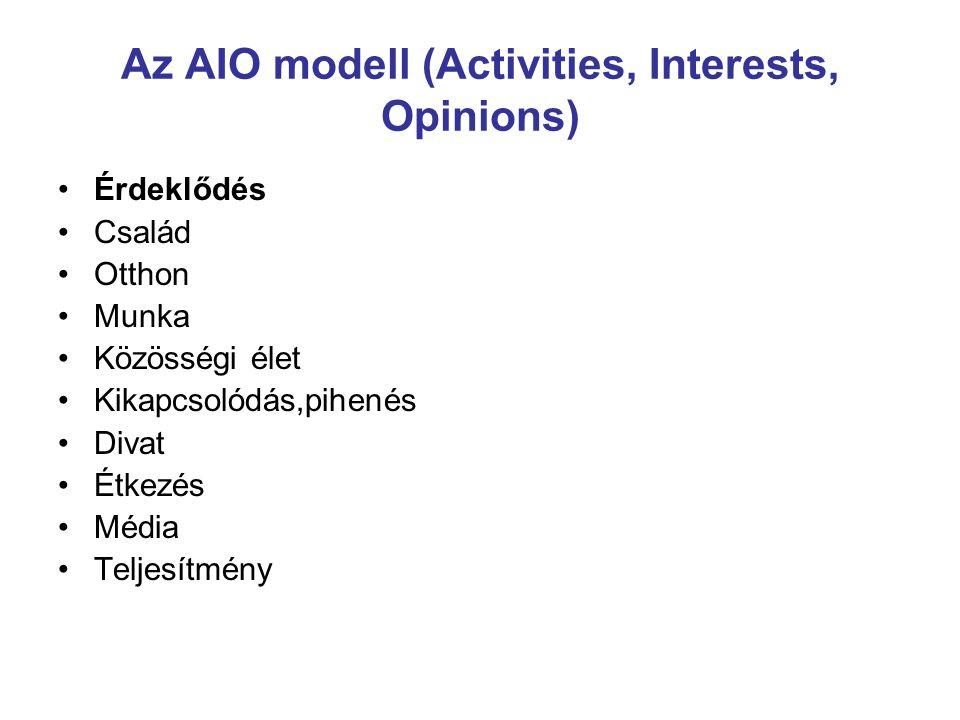 Az AIO modell (Activities, Interests, Opinions) Érdeklődés Család Otthon Munka Közösségi élet Kikapcsolódás,pihenés Divat Étkezés Média Teljesítmény