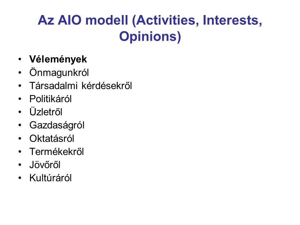 Az AIO modell (Activities, Interests, Opinions) Vélemények Önmagunkról Társadalmi kérdésekről Politikáról Üzletről Gazdaságról Oktatásról Termékekről