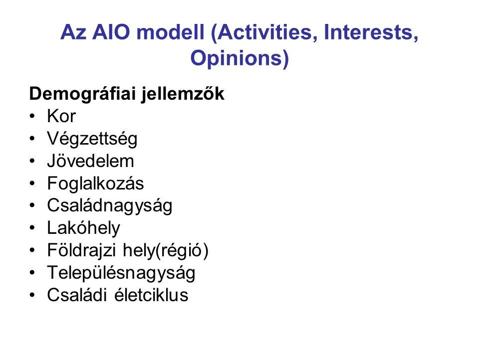 Az AIO modell (Activities, Interests, Opinions) Demográfiai jellemzők Kor Végzettség Jövedelem Foglalkozás Családnagyság Lakóhely Földrajzi hely(régió