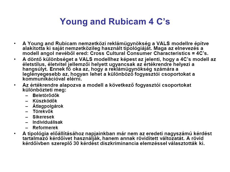 Young and Rubicam 4 C's A Young and Rubicam nemzetközi reklámügynökség a VALS modellre építve alakította ki saját nemzetközileg használt tipológiáját.