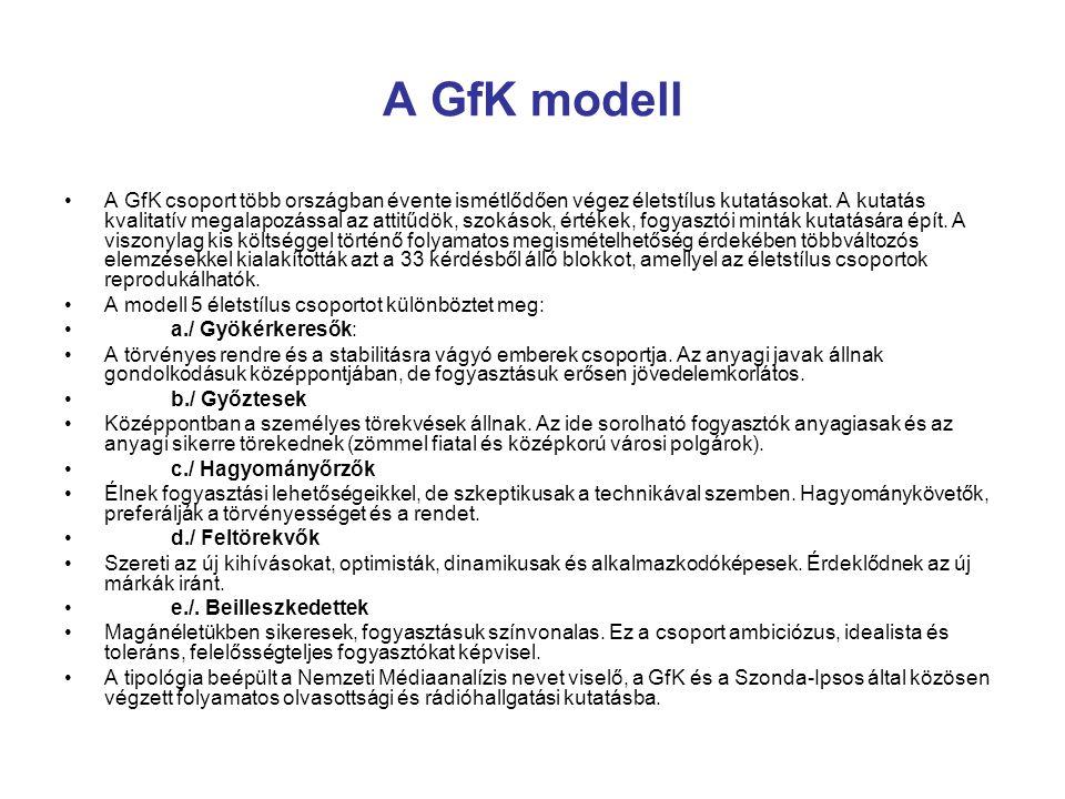 A GfK modell A GfK csoport több országban évente ismétlődően végez életstílus kutatásokat. A kutatás kvalitatív megalapozással az attitűdök, szokások,