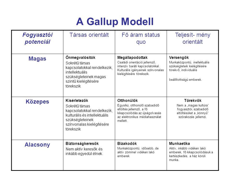 A Gallup Modell Fogyasztói potenciál Társas orientáltFő áram status quo Teljesít- mény orientált Magas Őnmegvalósítók Sokrétű társas kapcsolatokkal re