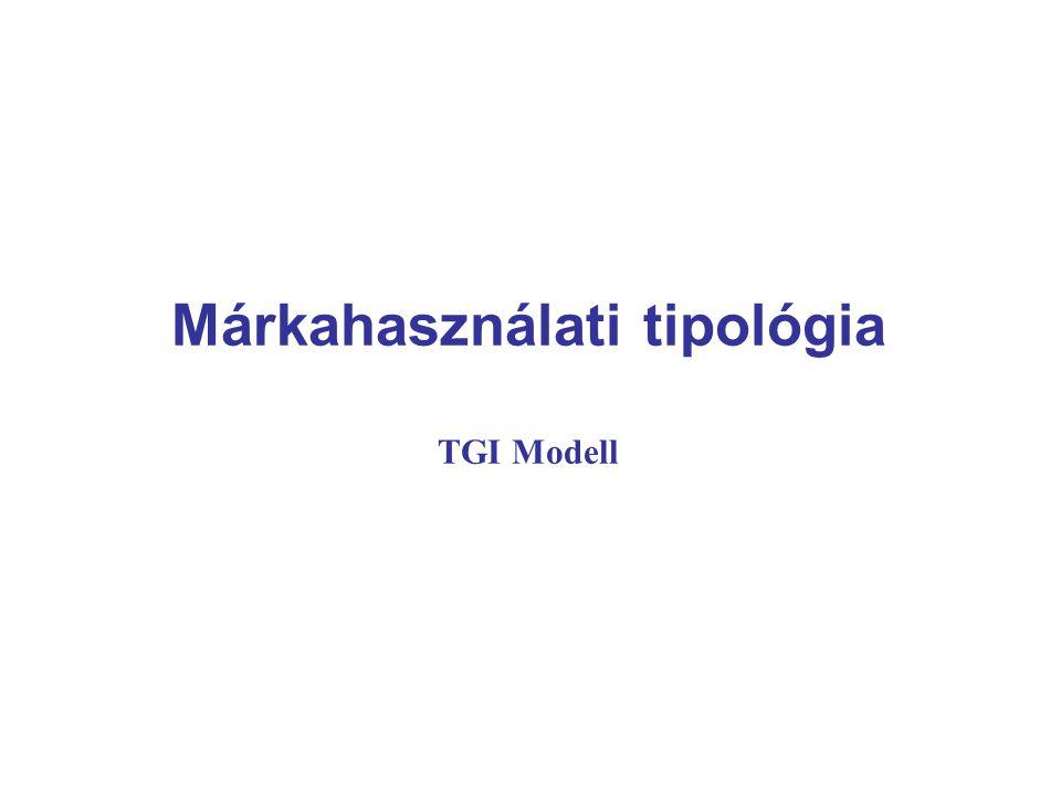 Márkahasználati tipológia TGI Modell