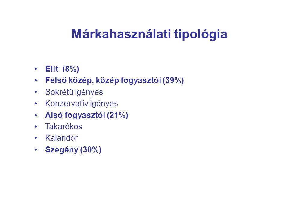 Márkahasználati tipológia Elit (8%) Felső közép, közép fogyasztói (39%) Sokrétű igényes Konzervatív igényes Alsó fogyasztói (21%) Takarékos Kalandor S