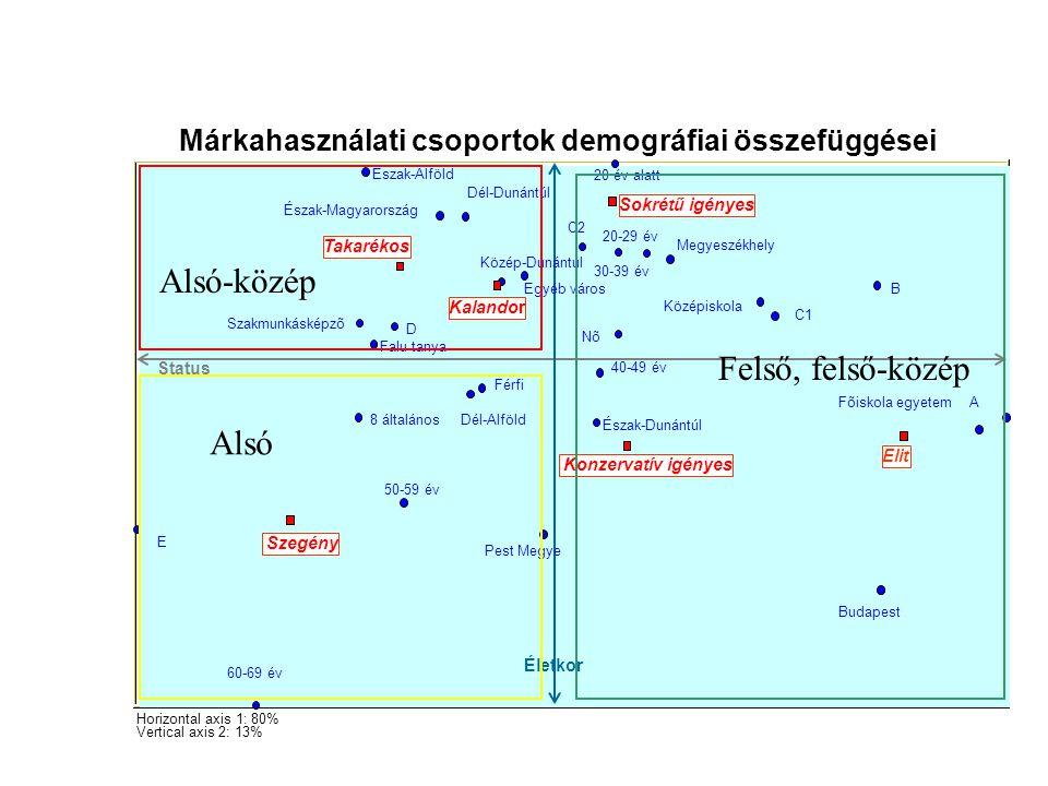 Márkahasználati csoportok demográfiai összefüggései Horizontal axis 1: 80% Vertical axis 2: 13% Férfi Nõ 8 általános Szakmunkásképzõ Középiskola Fõisk