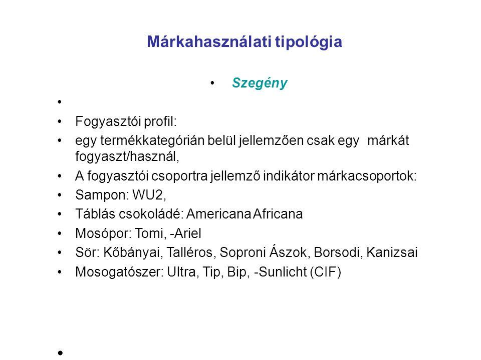 Márkahasználati tipológia Szegény Fogyasztói profil: egy termékkategórián belül jellemzően csak egy márkát fogyaszt/használ, A fogyasztói csoportra je