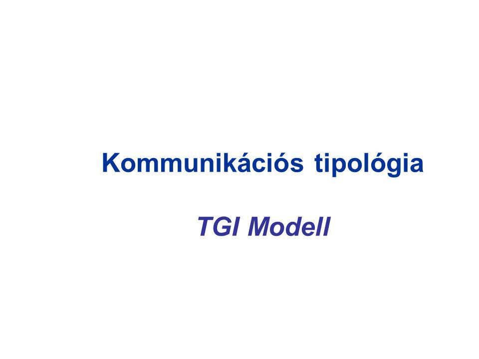 Kommunikációs tipológia TGI Modell