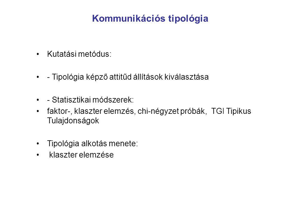 Kommunikációs tipológia Kutatási metódus: - Tipológia képző attitűd állítások kiválasztása - Statisztikai módszerek: faktor-, klaszter elemzés, chi-né
