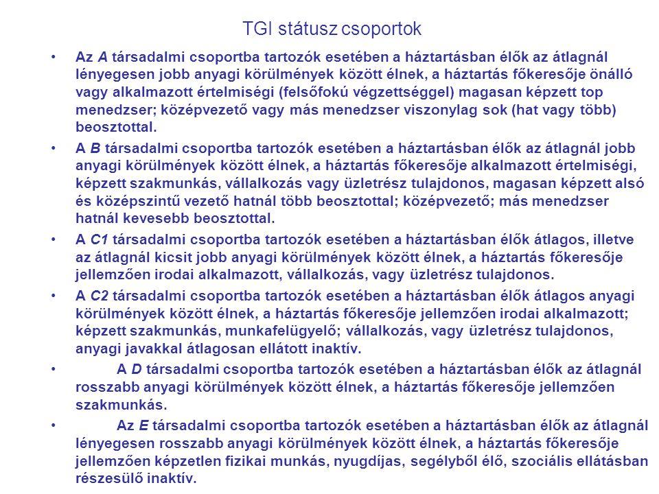 A TGI Életstílus Tipológiák a gyakorlatban