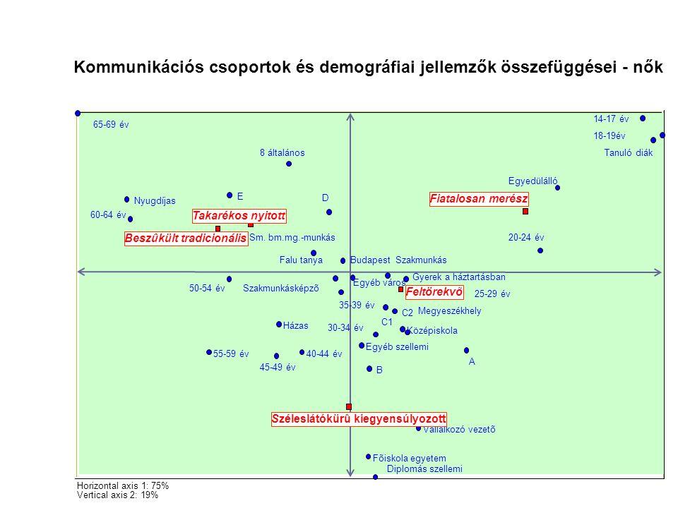 Kommunikációs csoportok és demográfiai jellemzők összefüggései - nők Horizontal axis 1: 75% Vertical axis 2: 19% 8 általános Szakmunkásképzõ Középisko