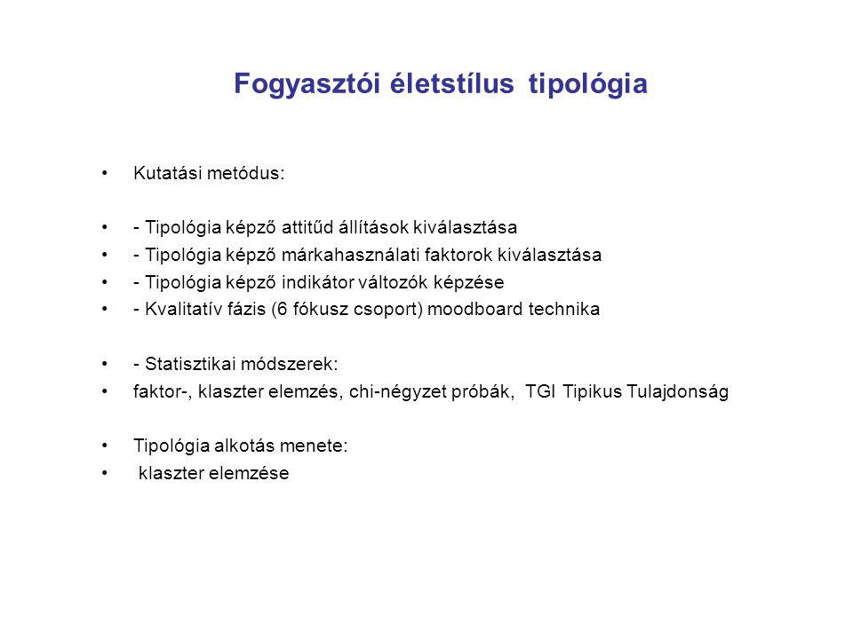 Fogyasztói életstílus tipológia Kutatási metódus: - Tipológia képző attitűd állítások kiválasztása - Tipológia képző márkahasználati faktorok kiválasz