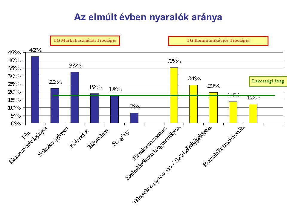 Az elmúlt évben nyaralók aránya TG Márkahasználati Tipológia TG Kommunikációs Tipológia Lakossági átlag
