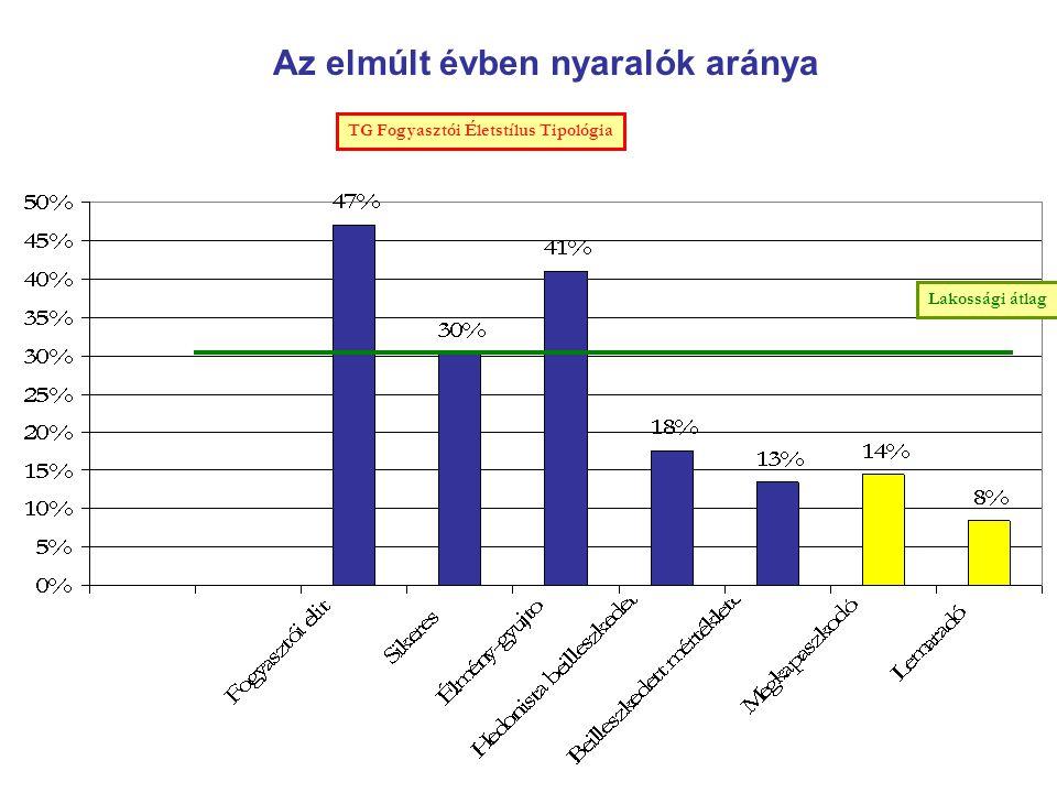 Az elmúlt évben nyaralók aránya TG Fogyasztói Életstílus Tipológia Lakossági átlag