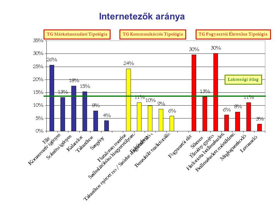 Internetezők aránya TG Márkahasználati TipológiaTG Kommunikációs Tipológia TG Fogyasztói Életstílus Tipológia Lakossági átlag